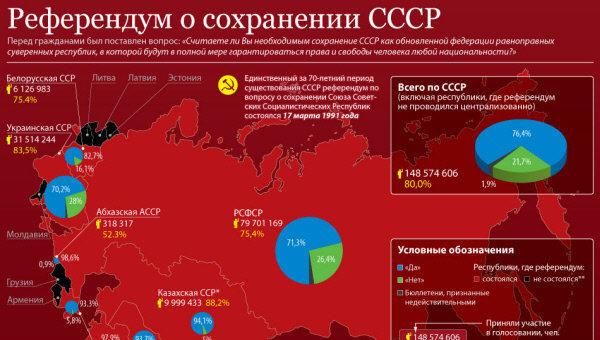 Референдумом «о сохранении СССР» власть обманула народ дважды