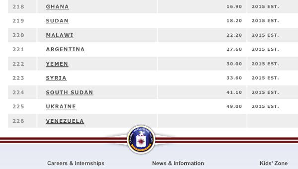 ЦРУ: Украина - мировой лидер по инфляции