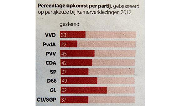 Голландцы в поисках «волшебной формулы» для Украины