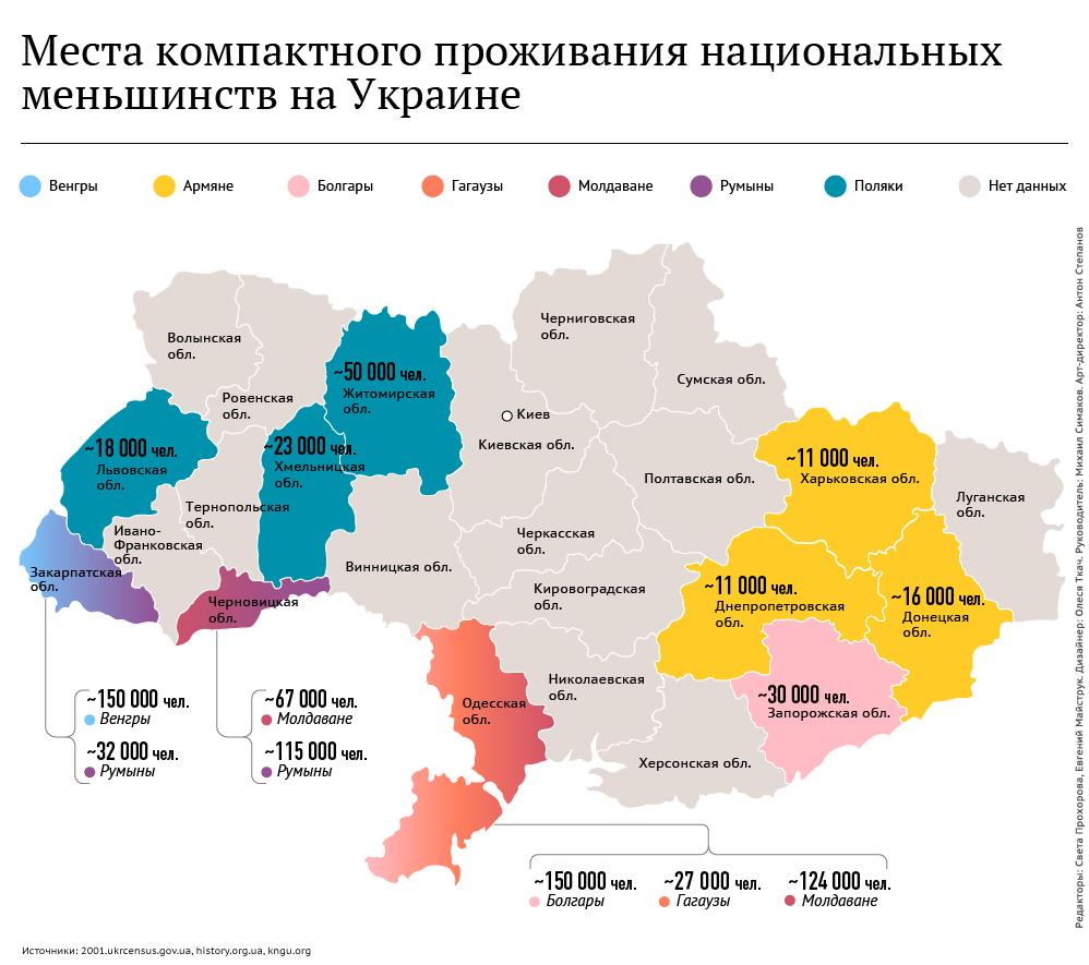 Места проживания национальных меньшинств на Украине