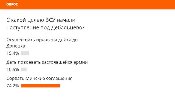 Как сорвать Минские соглашения: Ukraina.ru подвела итоги опроса читателей