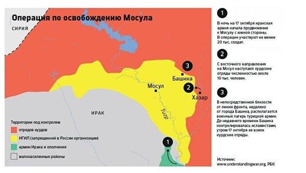 РБК: Битва за Мосул: как идет наступление на иракскую столицу ИГИЛ