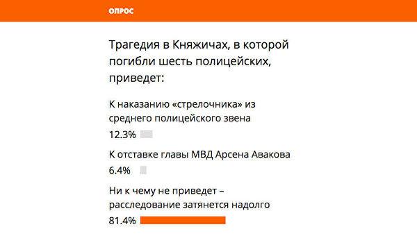 Аваков не уйдет, за Княжичи наказан никто не будет, - читатели Ukraina.ru