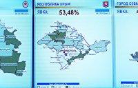 Бальбек: Крымские татары голосовали активнее, чем при украинской власти