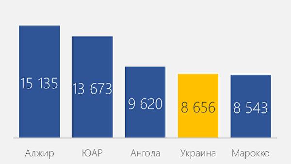 BusinessViews: Как будет выглядеть Украина, если сравнить ее экономику с Африкой