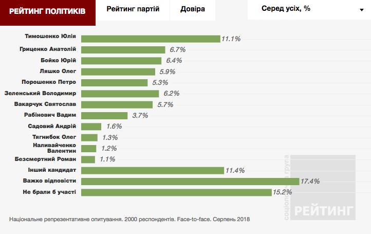 Порошенко стал вторым. Президент Украины отыгрался автокефалией