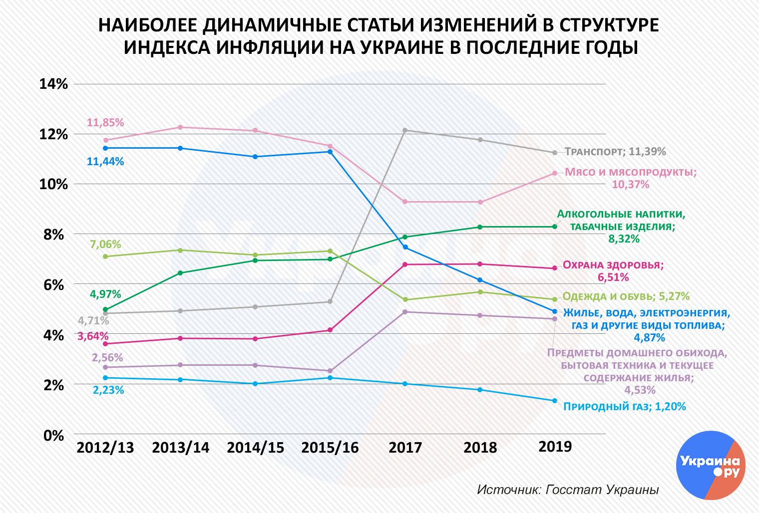 Мошенники из украинского Госстата. На что граждане тратят свою зарплату