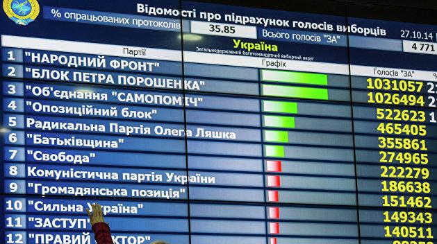 Политические партии на украинских выборах. История и статистика
