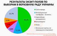 Результаты экзитполов на выборах в Раду. Инфографика